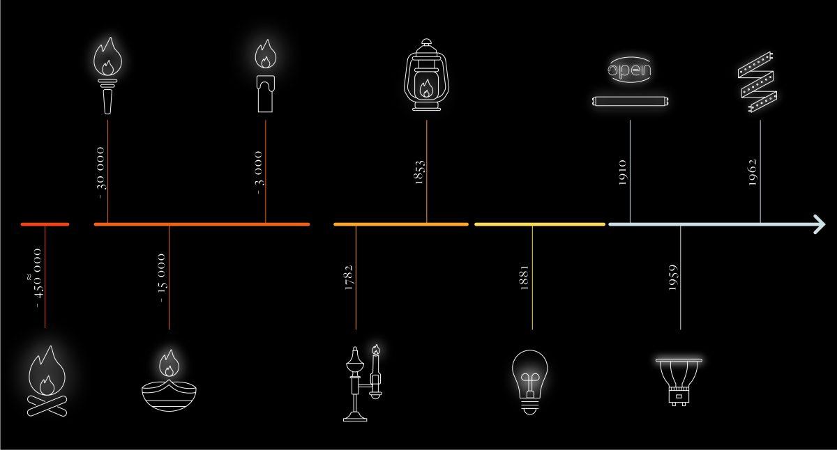 Ligne du temps histoire de l'éclairage
