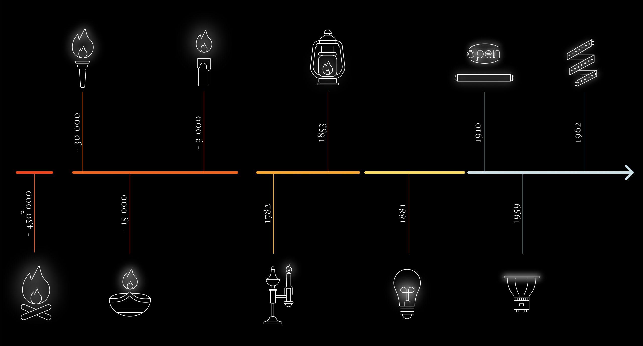 lighting history timeline